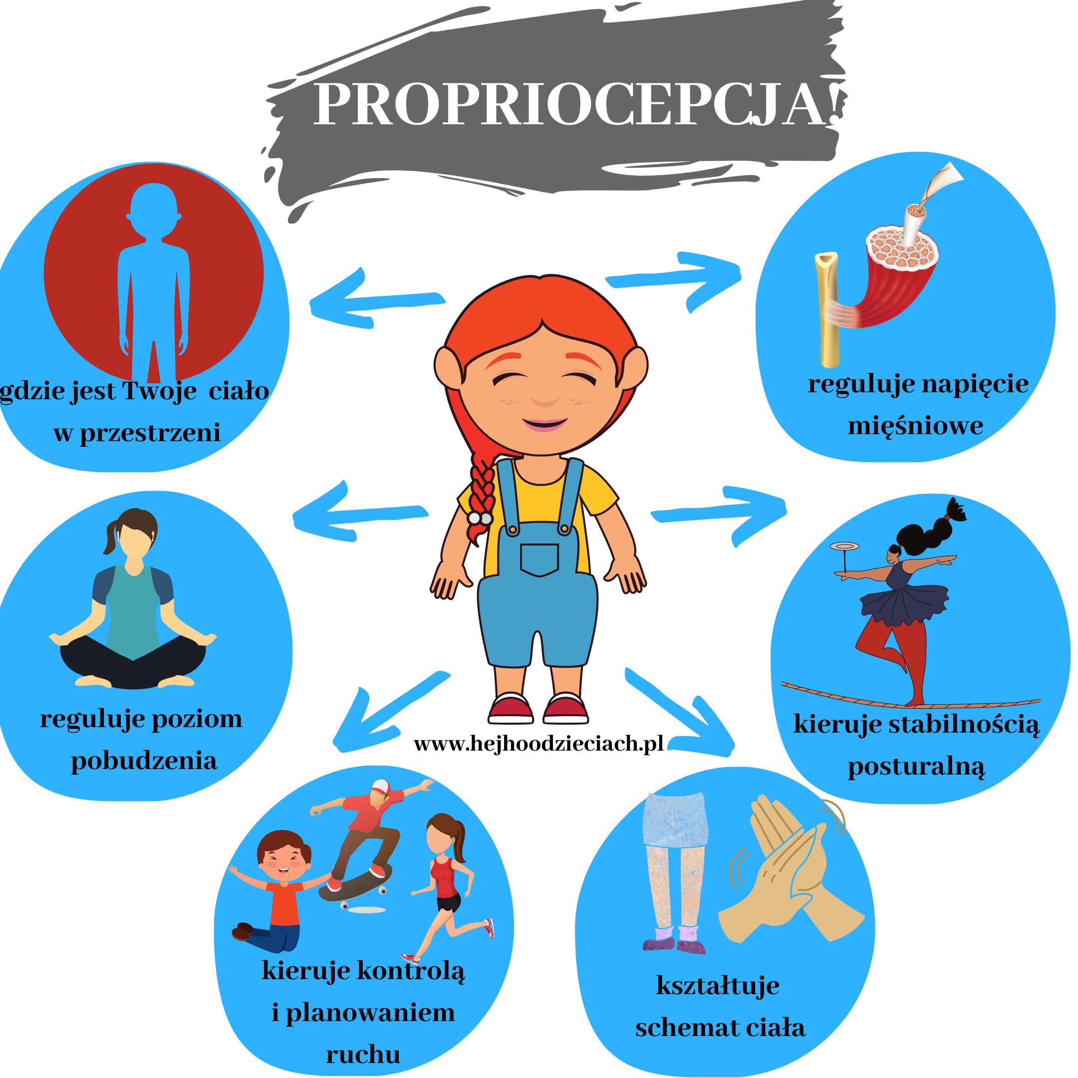 propriocepcja